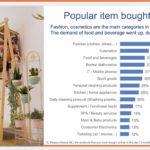 Xu hướng thị trường Thương mại điện tử - Mua sắm online 2020